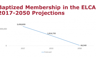 3384. Membership Decline Predictions by the Office of Research and Evaluation for the Evangelical Lutheran Church in America – Dr. Robert Benne, 12/4/19